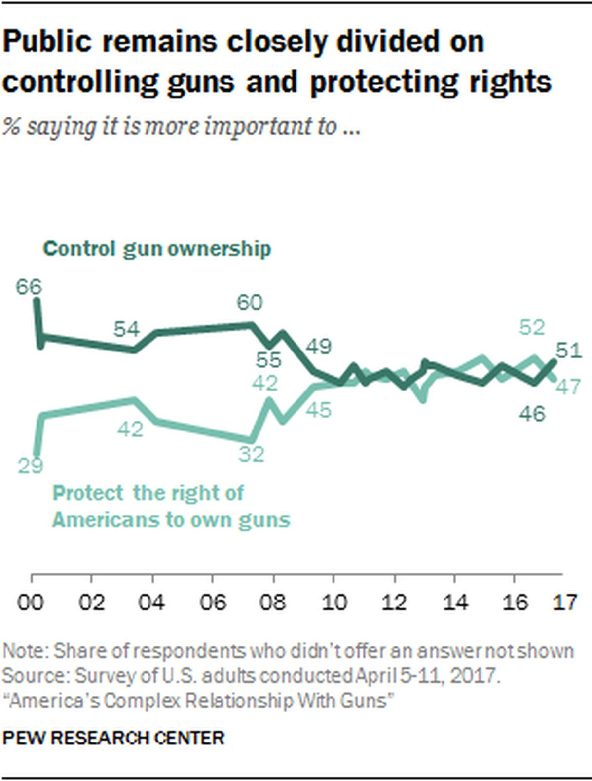 Gun politics in the United States